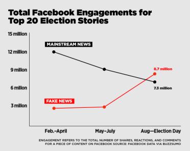 fake-news-chart